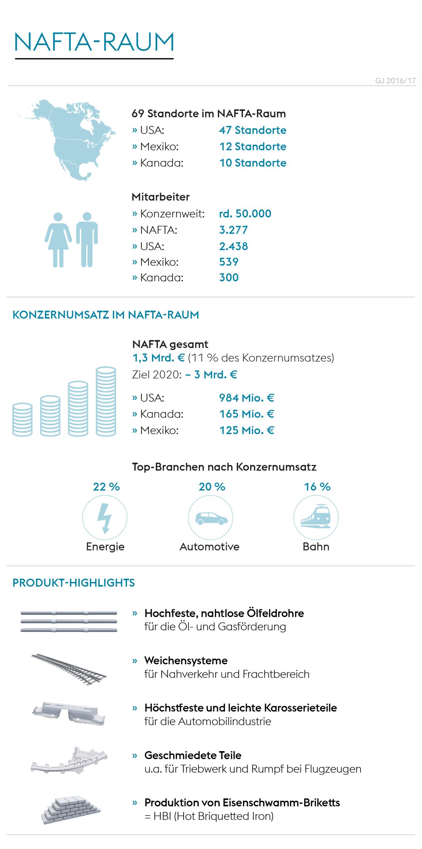 Infografik Nafta