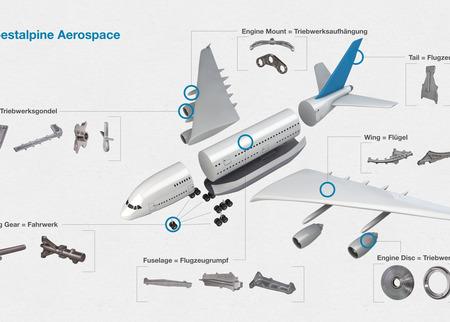 voestalpine aerospace Infografik