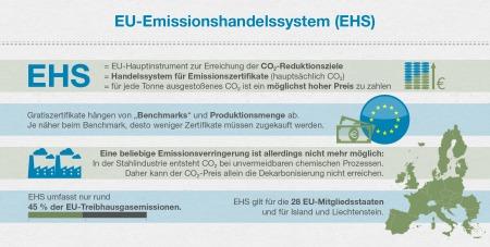 Infografik Klima und Energie