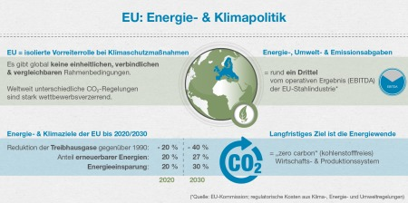 Infografik Klima
