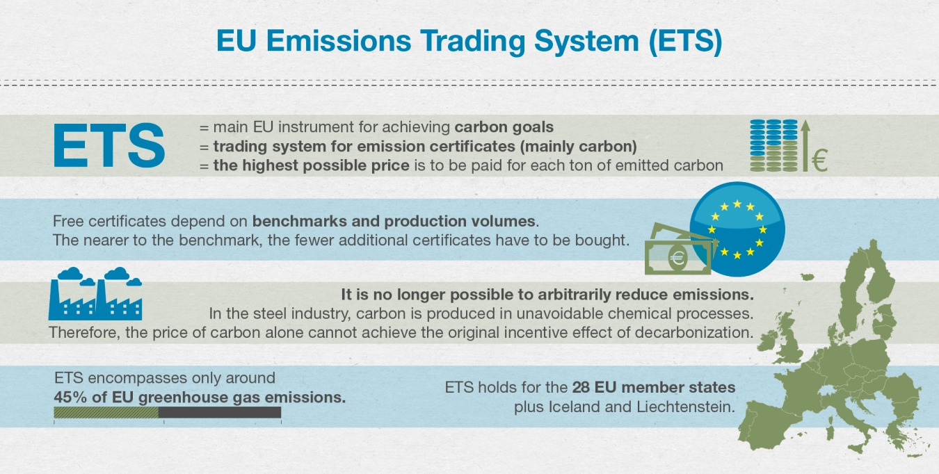 European trading system ets