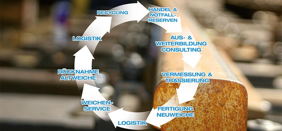 Lebenszyklus der Weiche