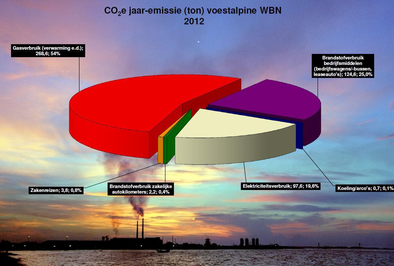 CO2 jaar-emissie