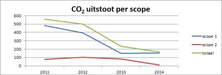 CO2 uitstoot per scope