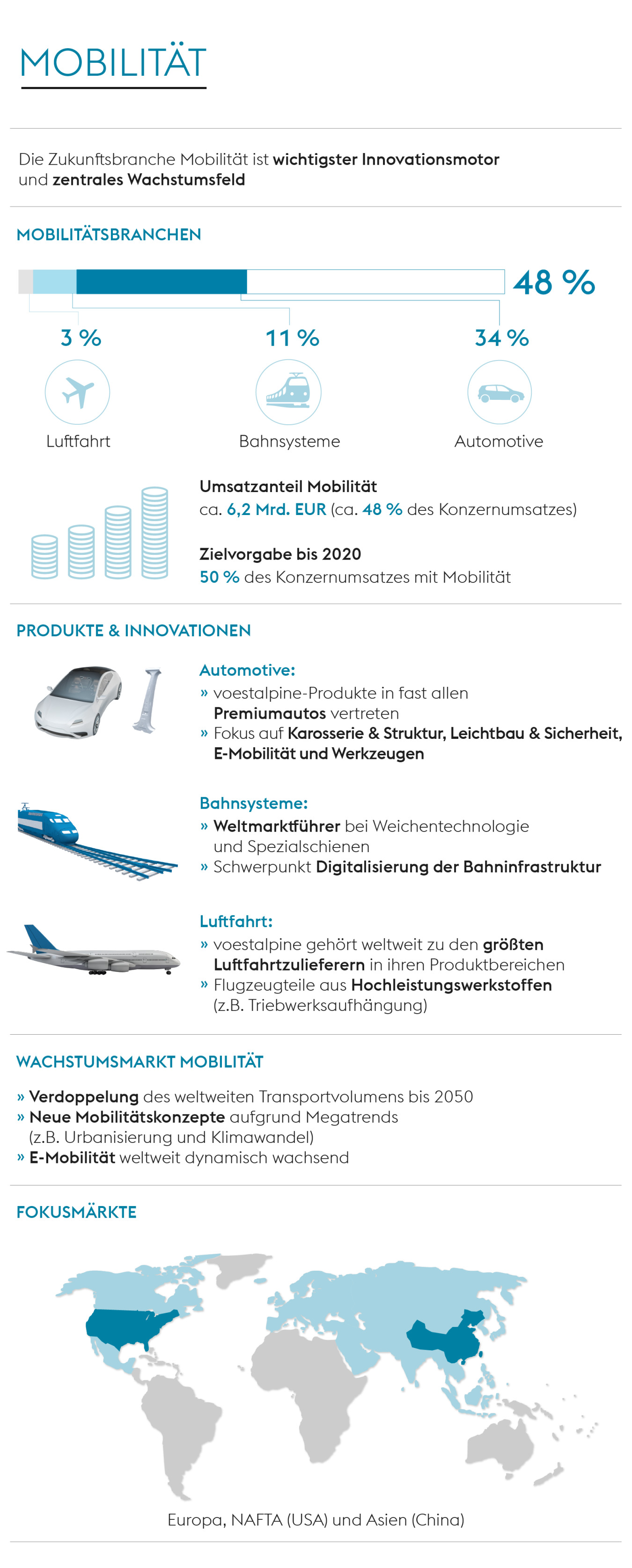 Infografik Mobilität