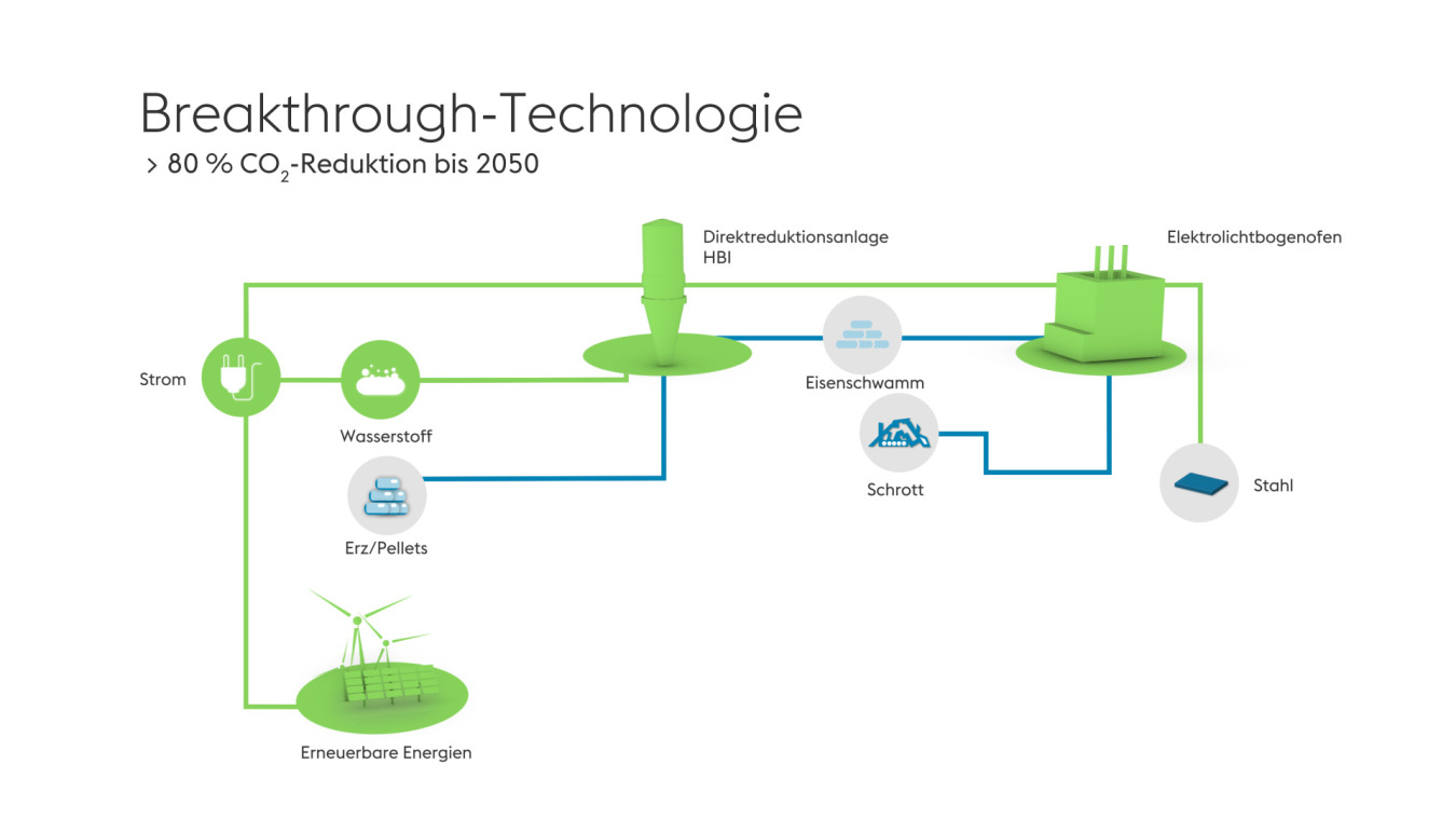 Infografik Dekarbonisierung bis 2050