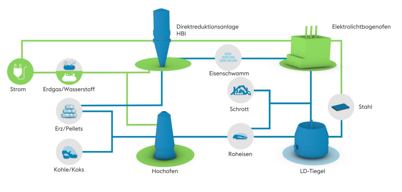 Infografik Hybridstahlwerk
