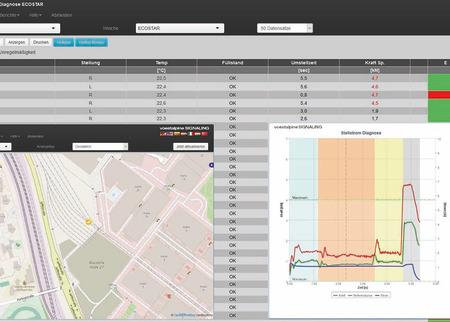 Intelligent diagnostic platform