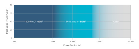 340 Dobain® HSH® Diagram