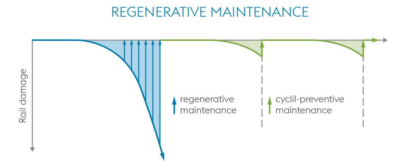 Regenerative Maintenance